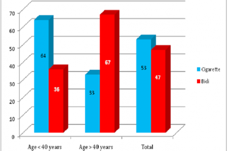 Age wise distribution of study subjects according to type of exposure
