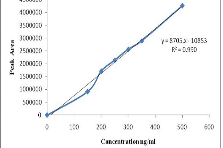 Calibration Curve of Montelukast by HPLC