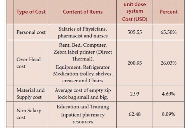 Cost analysis of pediatrics unit dose drug distribution system.