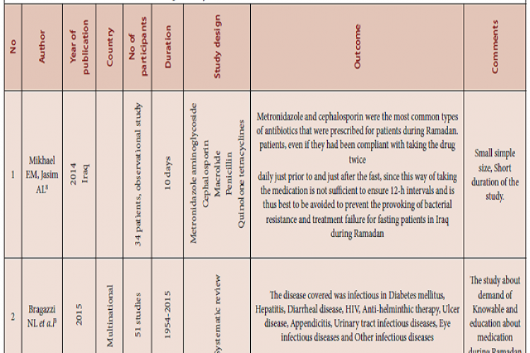 Table 1: The antibiotic studies conducted during the holy month of Ramadan.