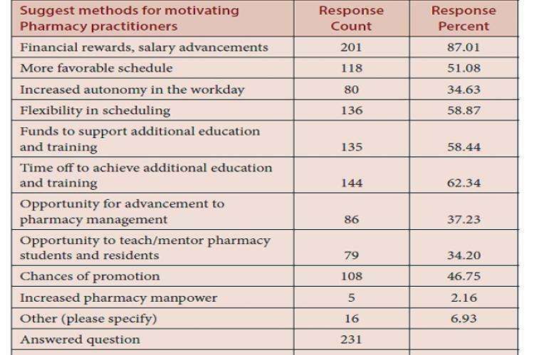 The pharmacist's motivations factors.