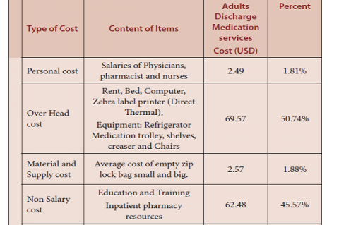 Cost analysis of neonatal Discharge Medication services