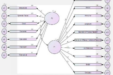 Confirmatory analysis pathway diagram