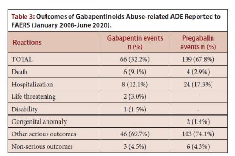 Outcomes of Gabapentinoids Abuse-related ADE Reported to FAERS (January 2008-June 2020)