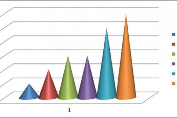 Age distribution of study patients in bar chart