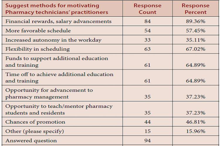 The pharmacy technician's motivations factors.